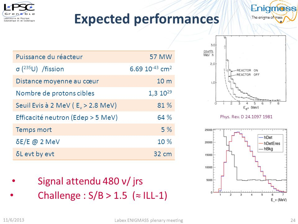 Expected performances 11/6/2013 Labex ENIGMASS plenary meeting24 Signal attendu 480 ν/ jrs Challenge : S/B > 1.5 (≈ ILL-1) Phys. Rev. D 24.1097 1981 P