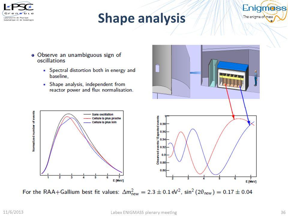 Shape analysis 11/6/2013 Labex ENIGMASS plenary meeting36