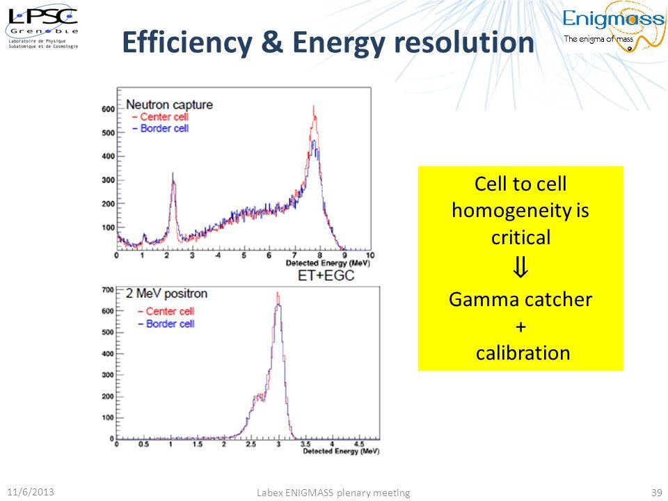 Efficiency & Energy resolution 11/6/2013 Labex ENIGMASS plenary meeting39