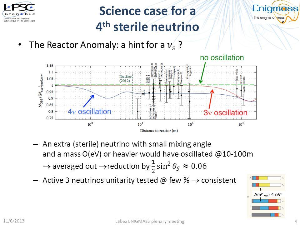 Science case for a 4 th sterile neutrino 11/6/2013 Labex ENIGMASS plenary meeting4