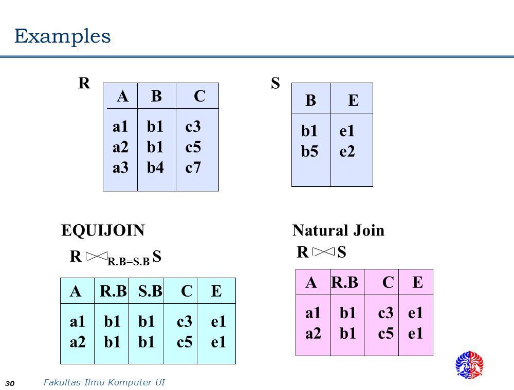 Fakultas Ilmu Komputer UI 30 Examples ABC a1 a2 a3 b1 b1 b4 c3 c5 c7 BE b1 b5 e1 e2 RS R R.B=S.B S AR.B a1 a2 b1 CE c3 c5 e1 S.B b1 EQUIJOIN AR.BCE a1 a2 b1 c3 c5 e1 R S Natural Join