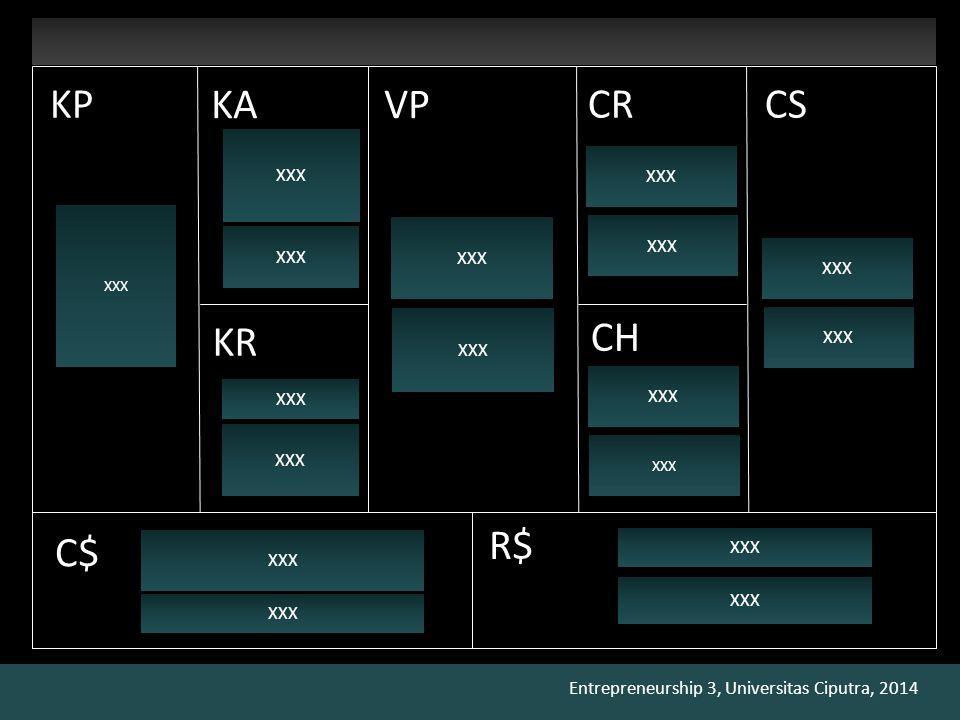 Entrepreneurship 3, Universitas Ciputra, 2014 KAVP CRCS CH R$ C$ KR KP XXX