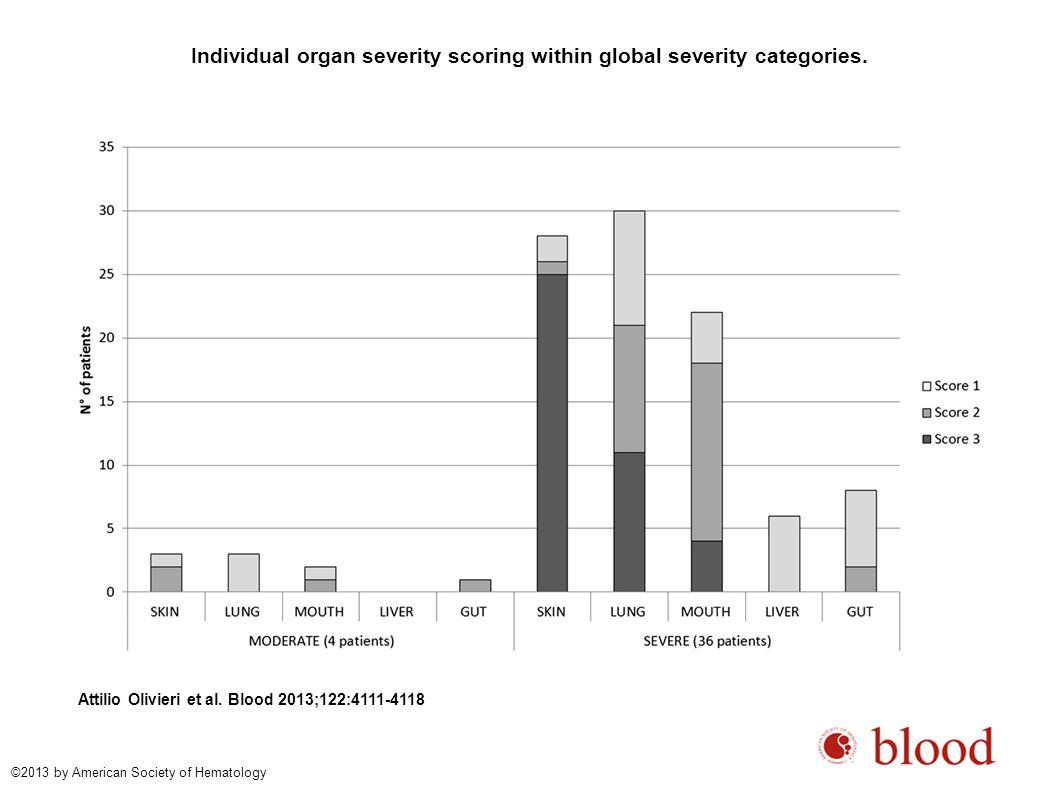 Individual organ severity scoring within global severity categories. Attilio Olivieri et al. Blood 2013;122:4111-4118 ©2013 by American Society of Hem