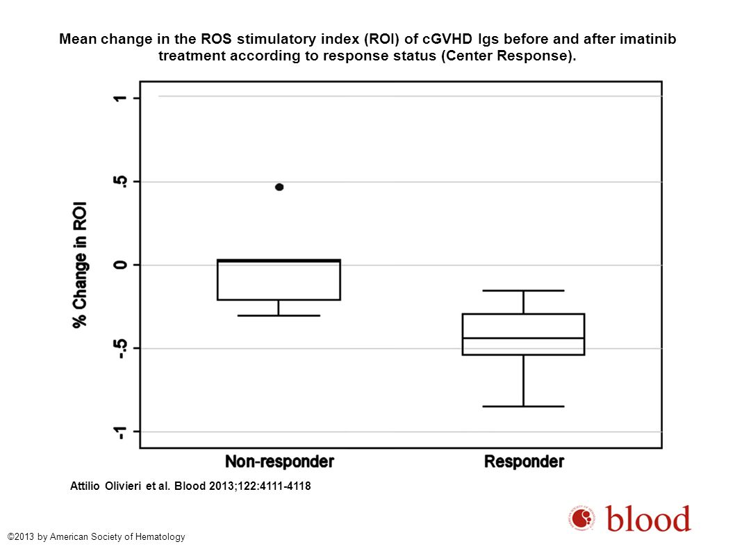 Mean change in the ROS stimulatory index (ROI) of cGVHD Igs before and after imatinib treatment according to response status (Center Response). Attili