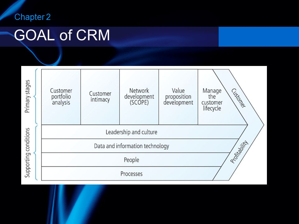 Tools & Processes on the CRM Value Chain Chapter 2 **