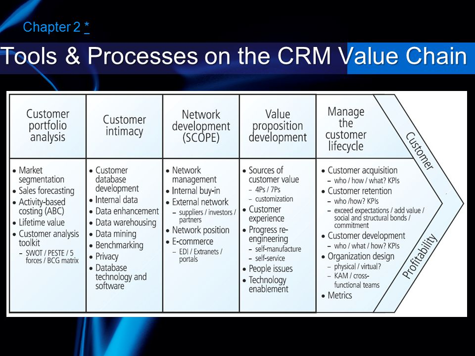 CRM Value Chain The supporting condition of the CRM value chain.