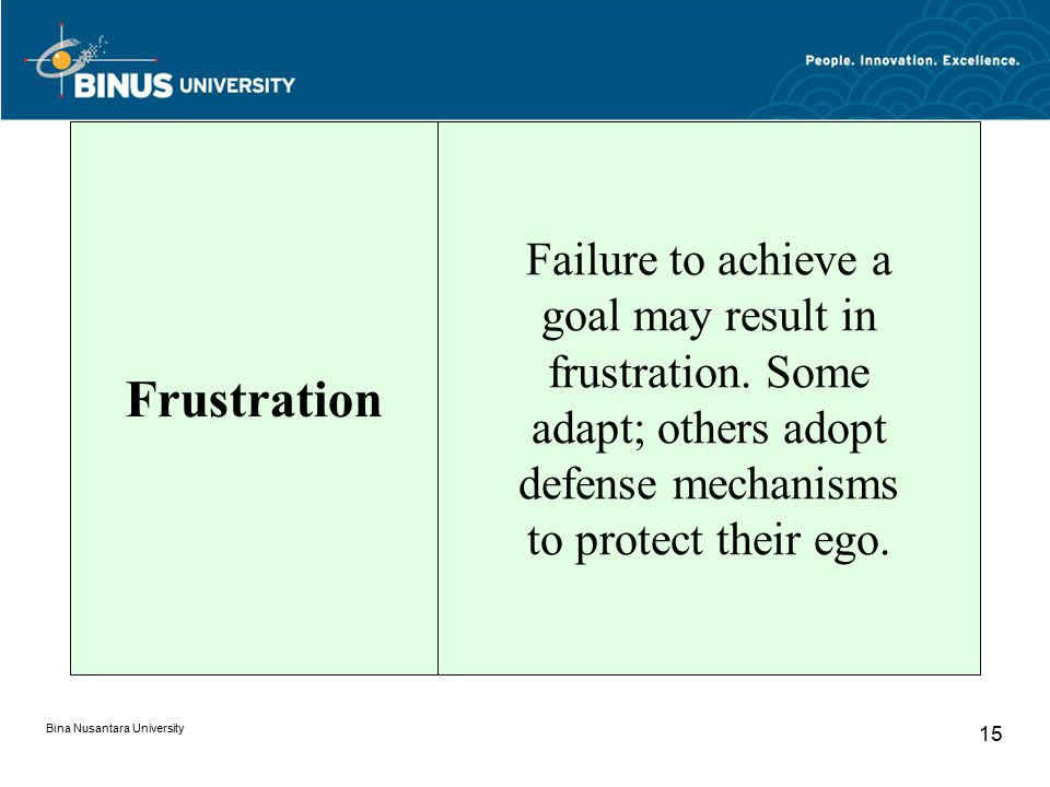 Bina Nusantara University 15 Frustration Failure to achieve a goal may result in frustration. Some adapt; others adopt defense mechanisms to protect t