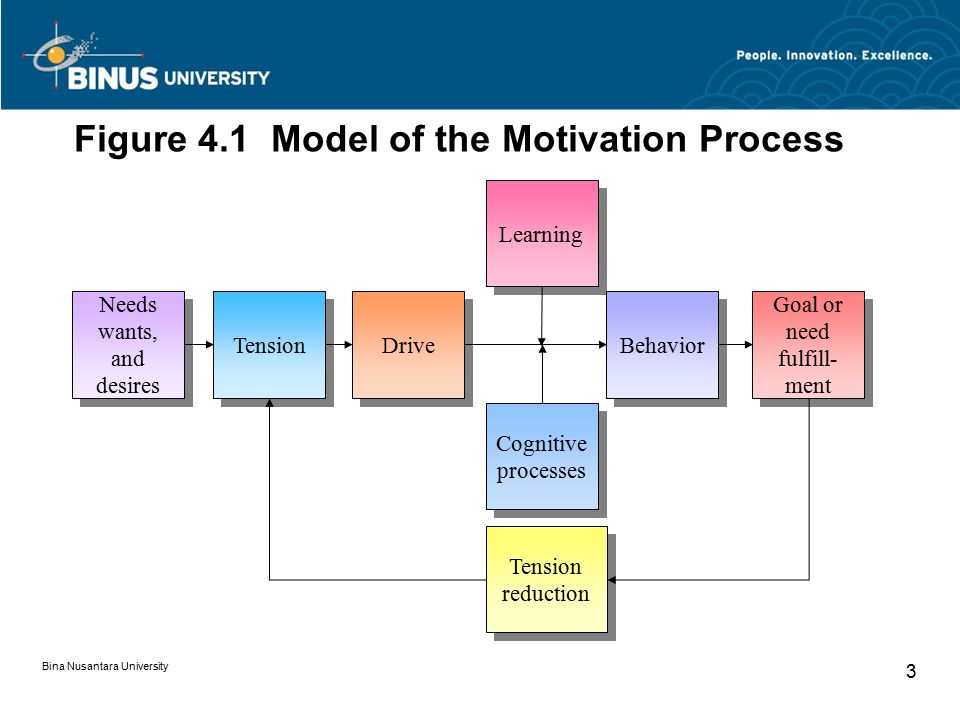 Bina Nusantara University 3 Figure 4.1 Model of the Motivation Process Learning Needs wants, and desires Tension Goal or need fulfill- ment Goal or ne