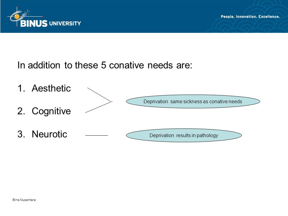 Bina Nusantara In addition to these 5 conative needs are: 1.Aesthetic 2.Cognitive 3.Neurotic Deprivation same sickness as conative needs Deprivation results in pathology