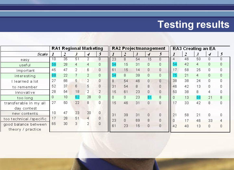 Je mag er zijn Testing results
