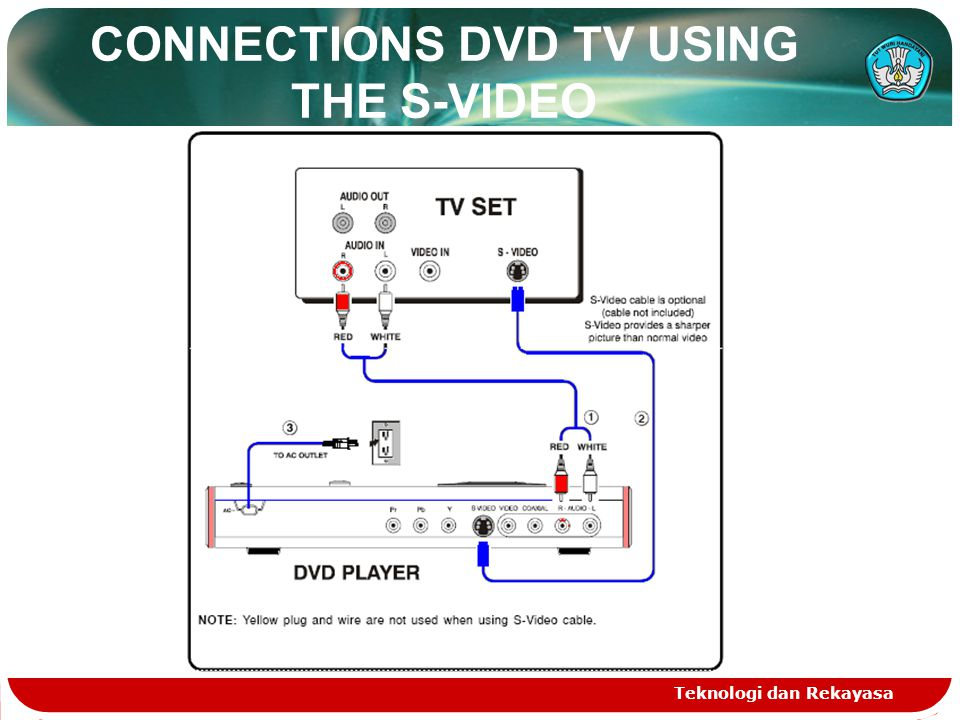 CONNECTIONS DVD TV USING THE S-VIDEO Teknologi dan Rekayasa