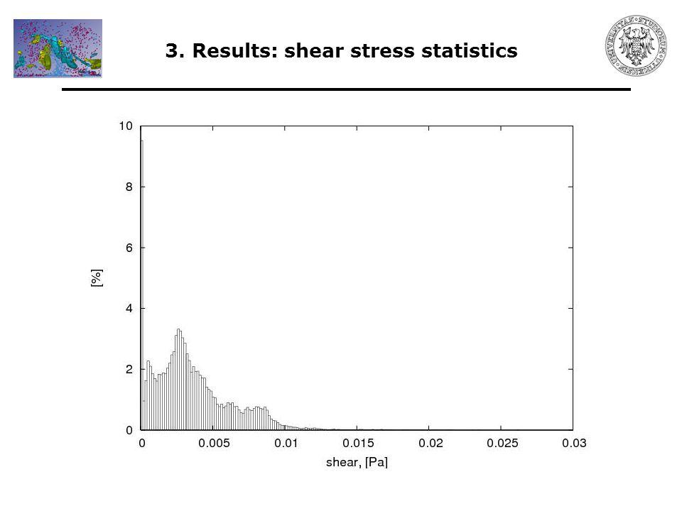 3. Results: shear stress statistics