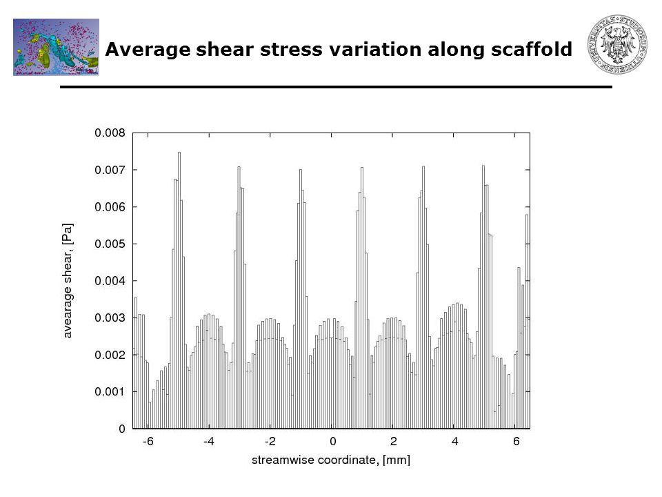 Average shear stress variation along scaffold