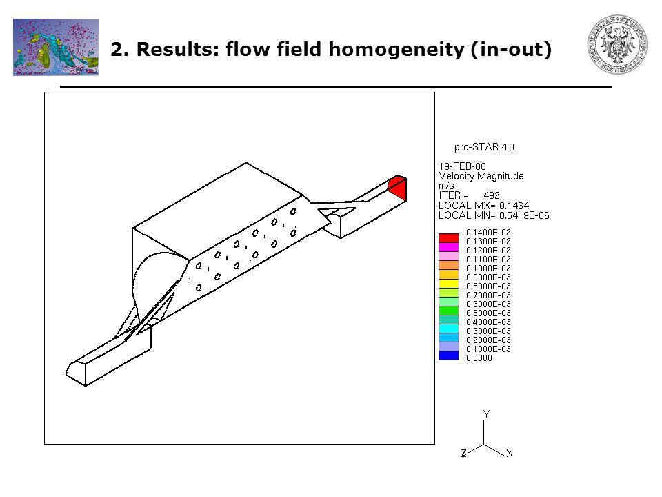 2. Results: flow field homogeneity (in-out)