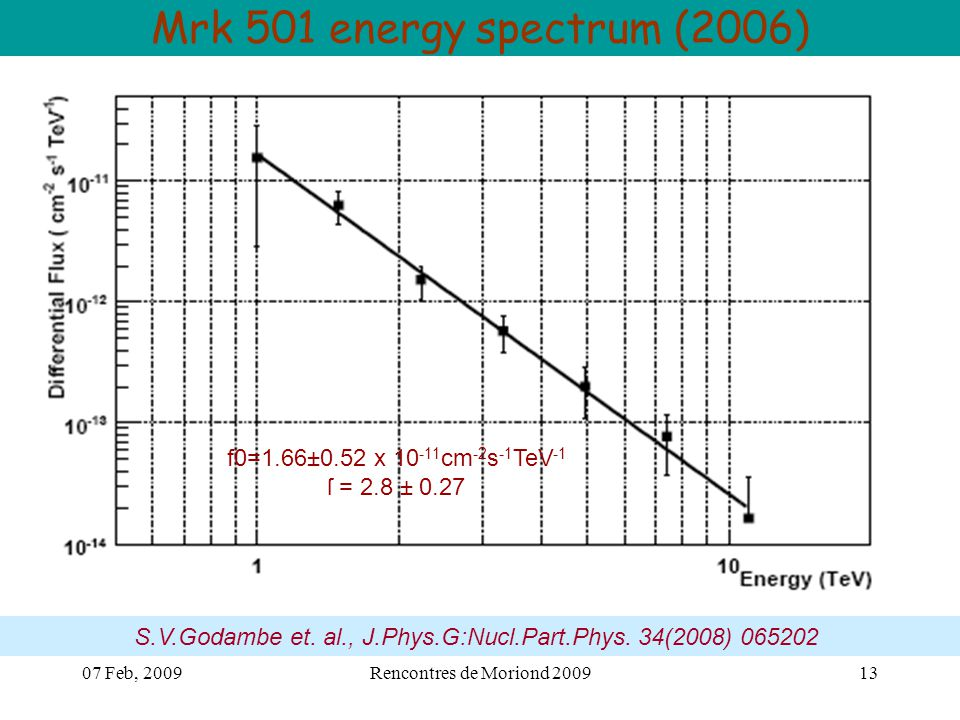 07 Feb, 2009Rencontres de Moriond 200913 Mrk 501 energy spectrum (2006) S.V.Godambe et.