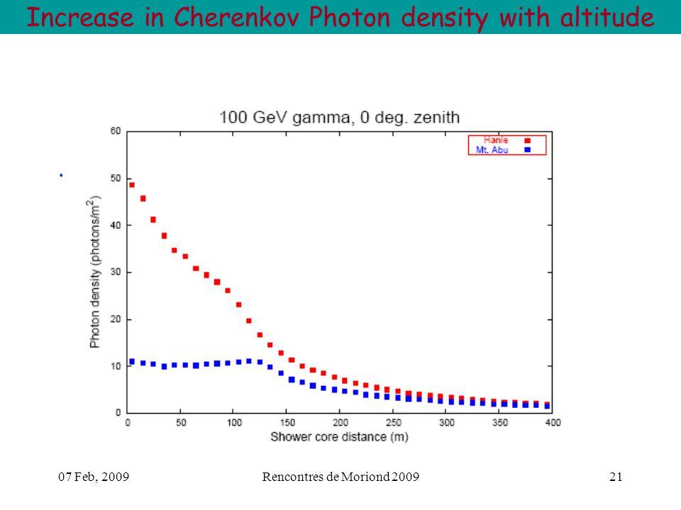 07 Feb, 2009Rencontres de Moriond 200921. Increase in Cherenkov Photon density with altitude