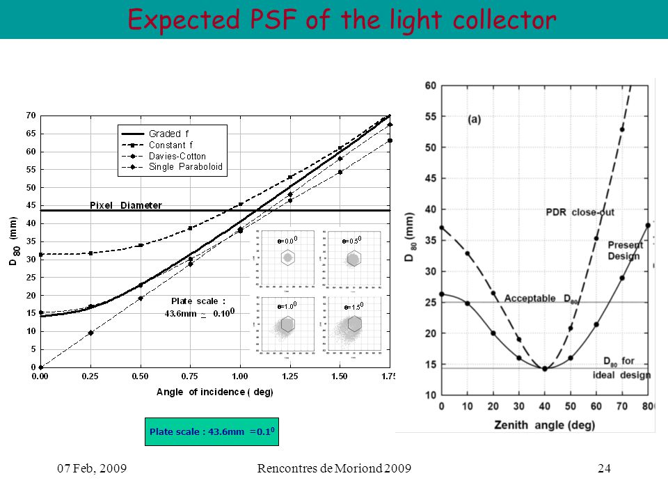07 Feb, 2009Rencontres de Moriond 200924 Expected PSF of the light collector Plate scale : 43.6mm =0.1 0