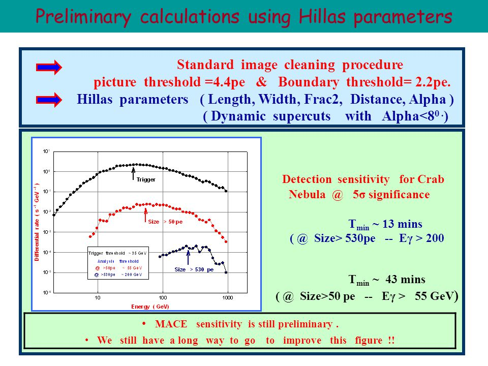 07 Feb, 2009Rencontres de Moriond 200930 Preliminary calculations using Hillas parameters Standard image cleaning procedure picture threshold =4.4pe & Boundary threshold= 2.2pe.