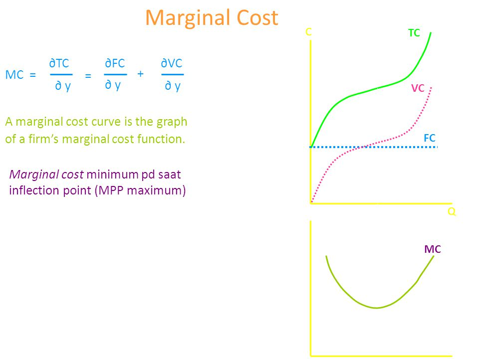 MC = ∂ y∂ y = + A marginal cost curve is the graph of a firm's marginal cost function. Marginal Cost ∂TC∂FC∂VC ∂ y∂ y ∂ y∂ y Q C FC VC MC TC Marginal