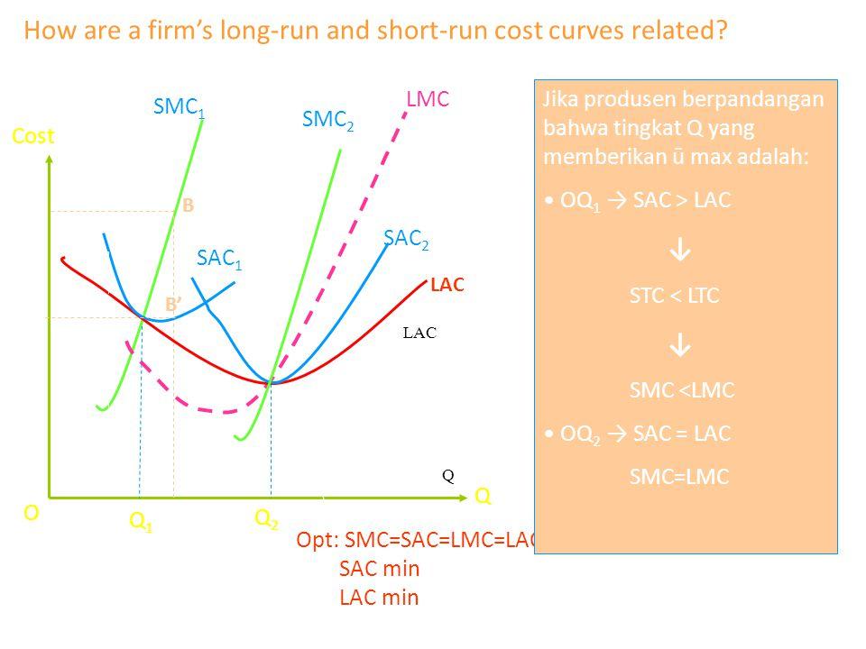 Opt: SMC=SAC=LMC=LAC SAC min LAC min LAC Q Jika produsen berpandangan bahwa tingkat Q yang memberikan ū max adalah: OQ 1 → SAC > LAC ↓ STC < LTC ↓ SMC <LMC OQ 2 → SAC = LAC SMC=LMC SMC 1 SAC 1 SMC 2 LMC SAC 2 Cost O How are a firm's long-run and short-run cost curves related.