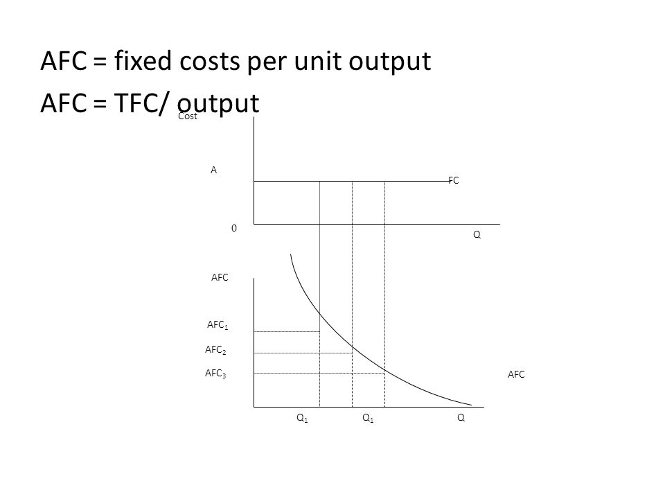 AFC = fixed costs per unit output AFC = TFC/ output Cost FC Q AFC 3 Q1Q1 Q1Q1 AFC 1 AFC 2 AFC A Q 0