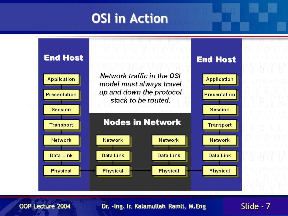 Slide - 7 OOP Lecture 2004 Dr. –Ing. Ir. Kalamullah Ramli, M.Eng OSI in Action