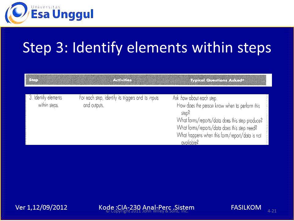 Ver 1,12/09/2012Kode :CIA-230 Anal-Perc.SistemFASILKOM Step 3: Identify elements within steps © Copyright 2011 John Wiley & Sons, Inc.4-21