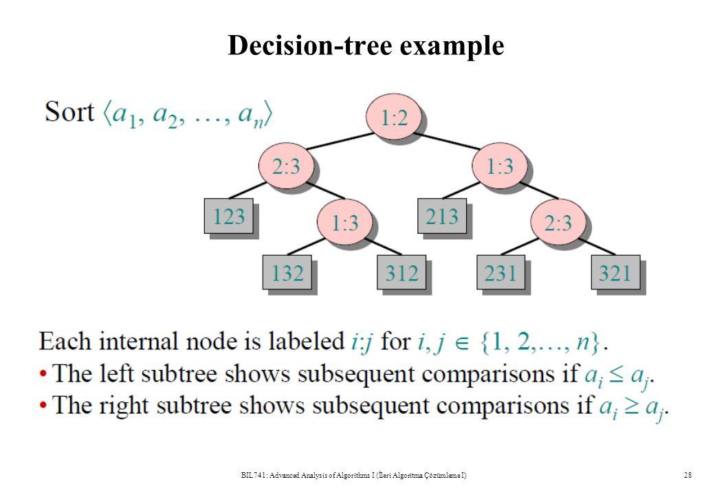 Decision-tree example BIL741: Advanced Analysis of Algorithms I (İleri Algoritma Çözümleme I)28