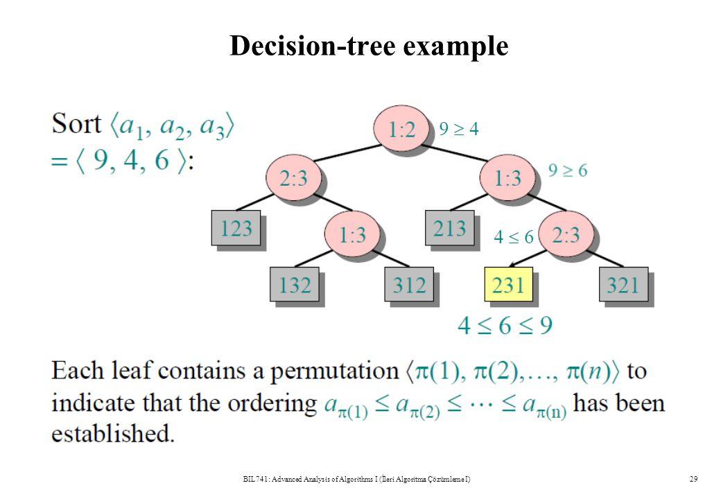Decision-tree example BIL741: Advanced Analysis of Algorithms I (İleri Algoritma Çözümleme I)29