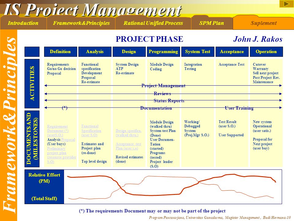 IS Project Management Program Pascasarjana, Universitas Gunadarma, Magister Management, Budi Hermana-10 IntroductionFramework&PrinciplesRational Unified ProcessSPM PlanSuplement Framework&Principles DefinitionAnalysisDesignProgrammingSystem TestAcceptanceOperation Requirements Go/no Go decision Proposal Requirement Document (*) (userS.O.) Analysis ProposalProposal (User buys) Preliminary project plan (resource provider S.O) Functional specification Development Proposal Re-estimate Functional Spesification (user S.O) Estimates and Project plan (re-done) Top level design System Design ATP Re-estimate Design specifica.