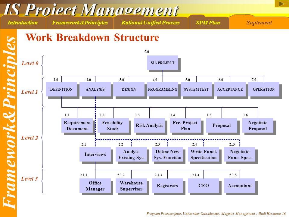 IS Project Management Program Pascasarjana, Universitas Gunadarma, Magister Management, Budi Hermana-16 IntroductionFramework&PrinciplesRational Unifi