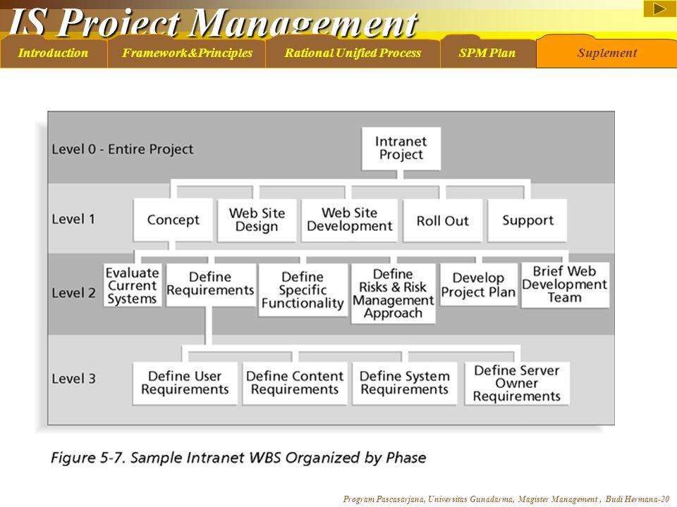 IS Project Management Program Pascasarjana, Universitas Gunadarma, Magister Management, Budi Hermana-20 IntroductionFramework&PrinciplesRational Unifi