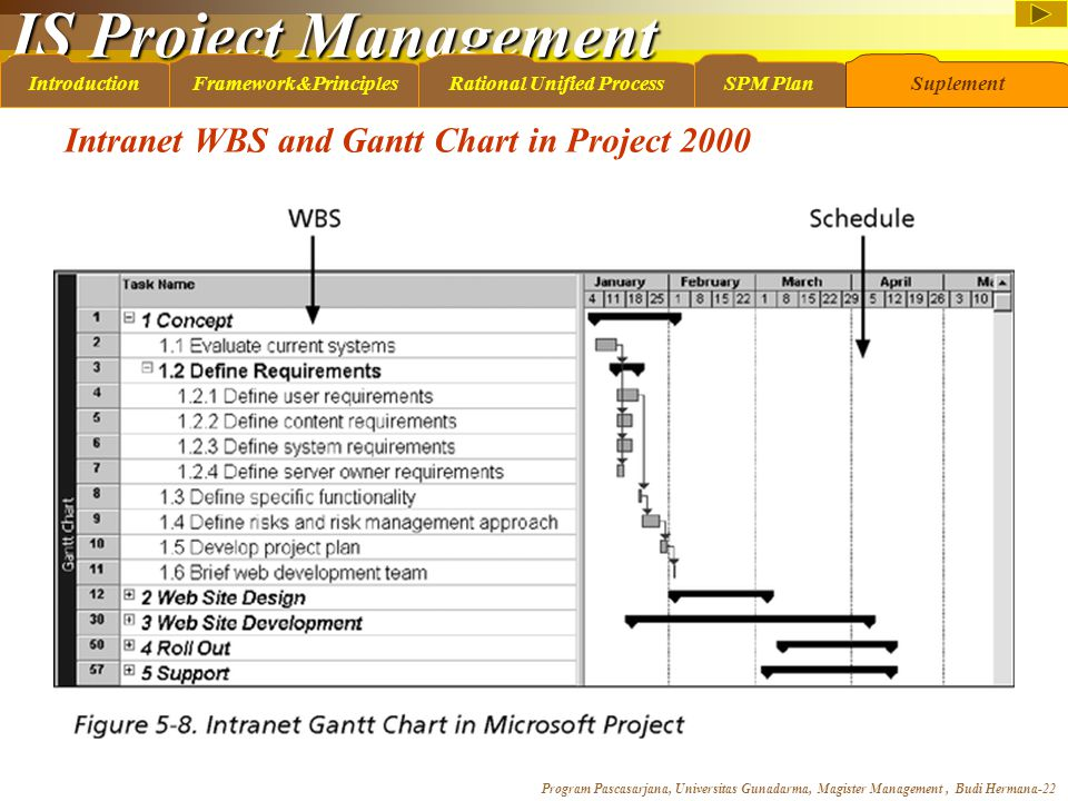 IS Project Management Program Pascasarjana, Universitas Gunadarma, Magister Management, Budi Hermana-22 IntroductionFramework&PrinciplesRational Unified ProcessSPM PlanSuplement Intranet WBS and Gantt Chart in Project 2000