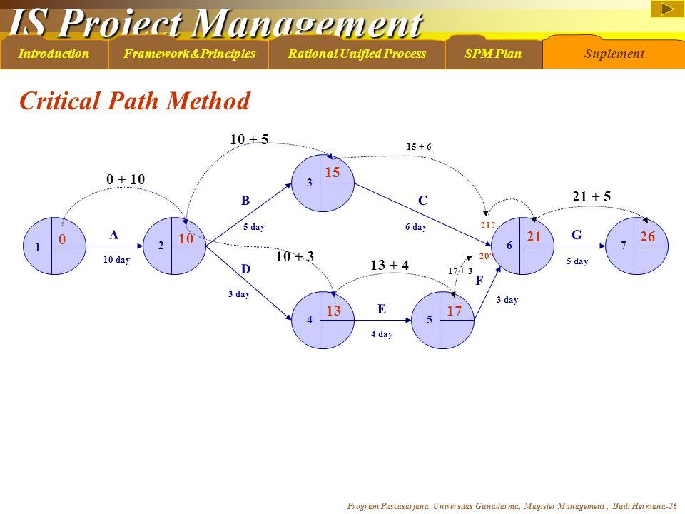 IS Project Management Program Pascasarjana, Universitas Gunadarma, Magister Management, Budi Hermana-26 IntroductionFramework&PrinciplesRational Unifi