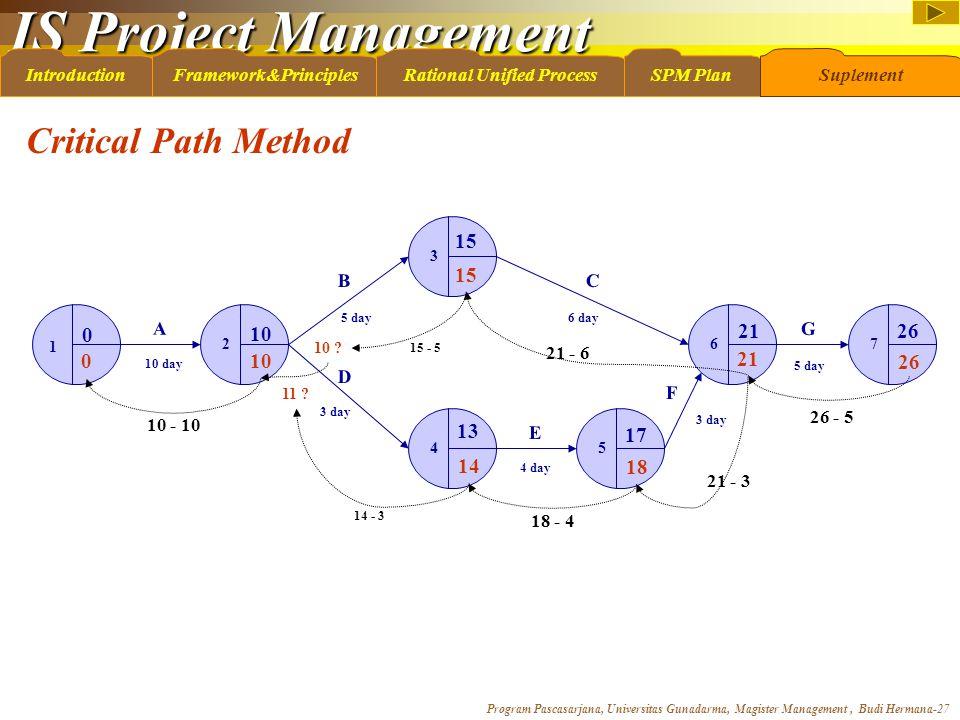 IS Project Management Program Pascasarjana, Universitas Gunadarma, Magister Management, Budi Hermana-27 IntroductionFramework&PrinciplesRational Unifi