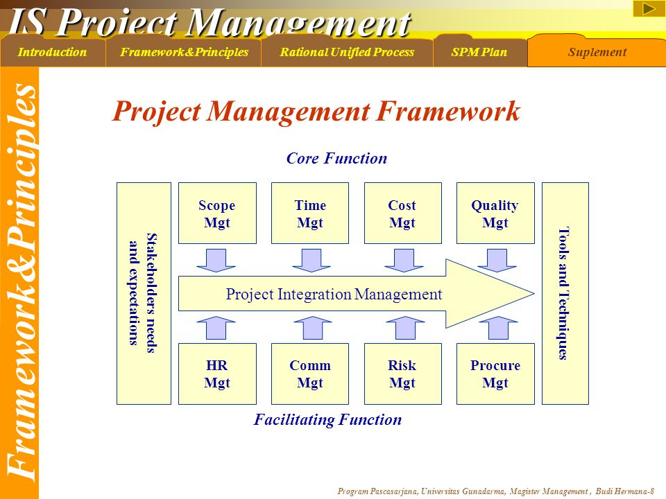 IS Project Management Program Pascasarjana, Universitas Gunadarma, Magister Management, Budi Hermana-8 IntroductionFramework&PrinciplesRational Unified ProcessSPM PlanSuplement Framework&Principles Project Management Framework Scope Mgt Time Mgt Cost Mgt Quality Mgt Project Integration Management HR Mgt Comm Mgt Risk Mgt Procure Mgt Tools and Techniques Stakeholders needs and expectations Core Function Facilitating Function