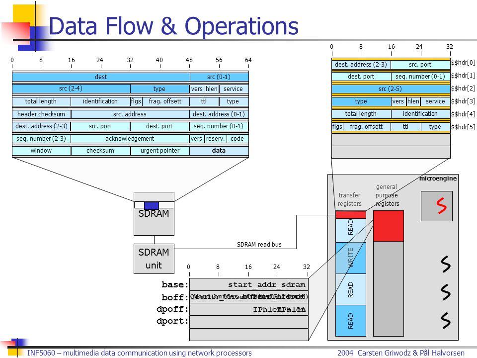 2004 Carsten Griwodz & Pål HalvorsenINF5060 – multimedia data communication using network processors Data Flow & Operations dest src (2-4) src (0-1) typevershlenservice total lengthidentificationflgsfrag.