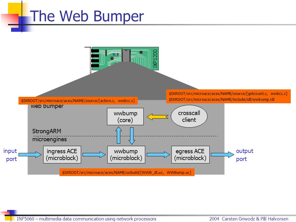 2004 Carsten Griwodz & Pål HalvorsenINF5060 – multimedia data communication using network processors IXP1200 The Web Bumper web bumper wwbump (core) output port input port StrongARM microengines ingress ACE (microblock) egress ACE (microblock) wwbump (microblock) crosscall client $IXROOT/src/microace/aces/NAME/ucbuild/[WWB_dl.uc, WWBump.uc] $IXROOT/src/microace/aces/NAME/source/[action.c, wwbcc.c] $IXROOT/src/microace/aces/NAME/source/[getcount.c, wwbcc.c] $IXROOT/src/microace/aces/NAME/include/idl/wwbump.idl