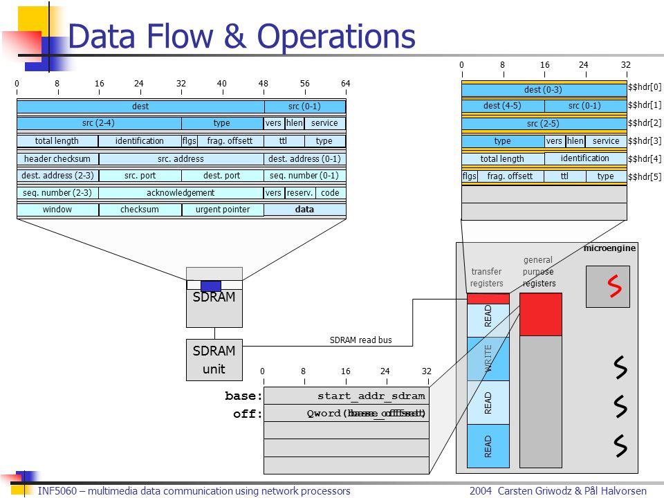 2004 Carsten Griwodz & Pål HalvorsenINF5060 – multimedia data communication using network processors Data Flow & Operations dest src (2-4) src (0-1) t