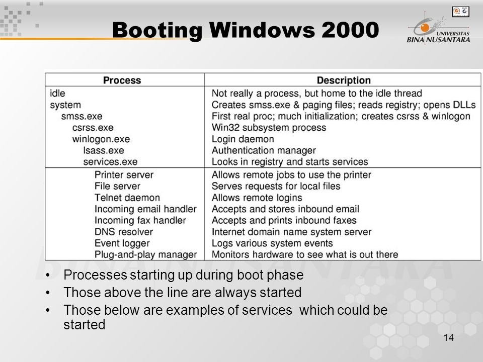 14 Booting Windows 2000 Processes starting up during boot phase Those above the line are always started Those below are examples of services which could be started