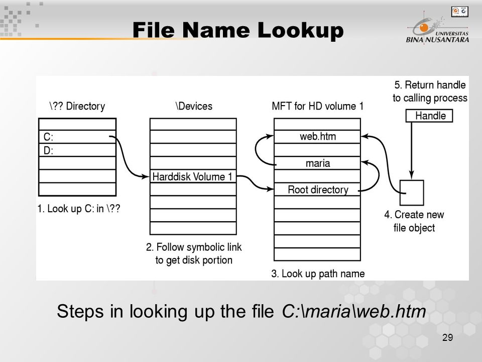 29 File Name Lookup Steps in looking up the file C:\maria\web.htm