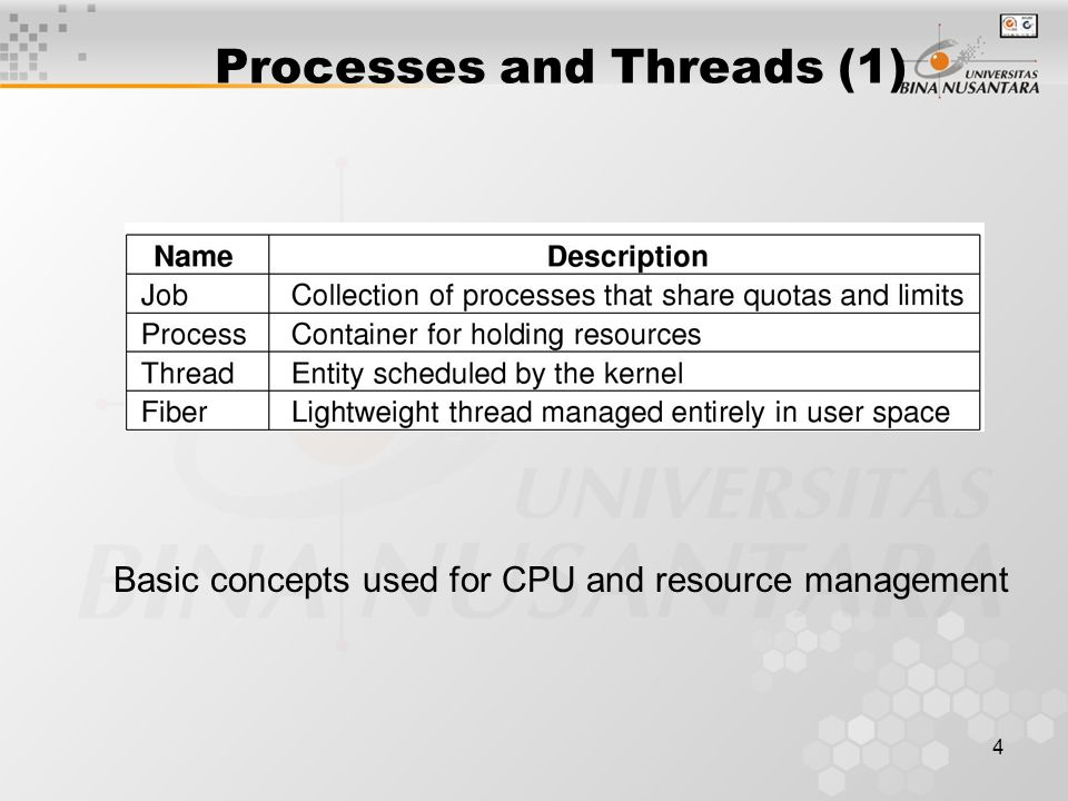 4 Processes and Threads (1) Basic concepts used for CPU and resource management