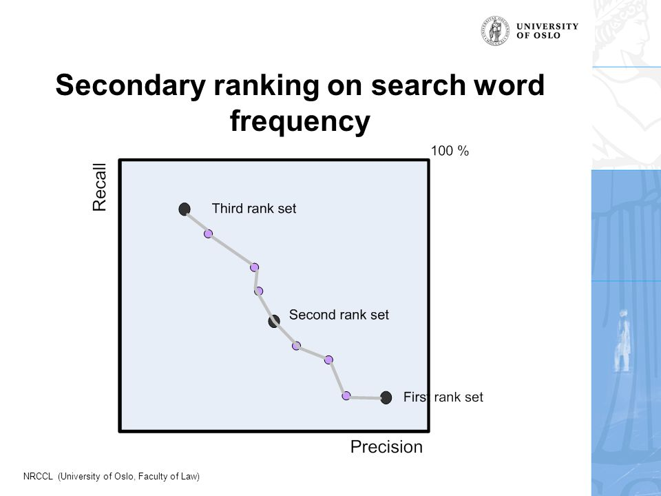 NRCCL (University of Oslo, Faculty of Law) Secondary ranking on search word frequency