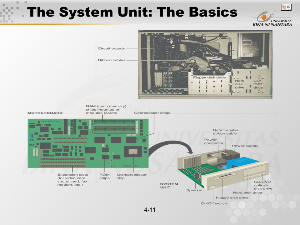 4-11 The System Unit: The Basics