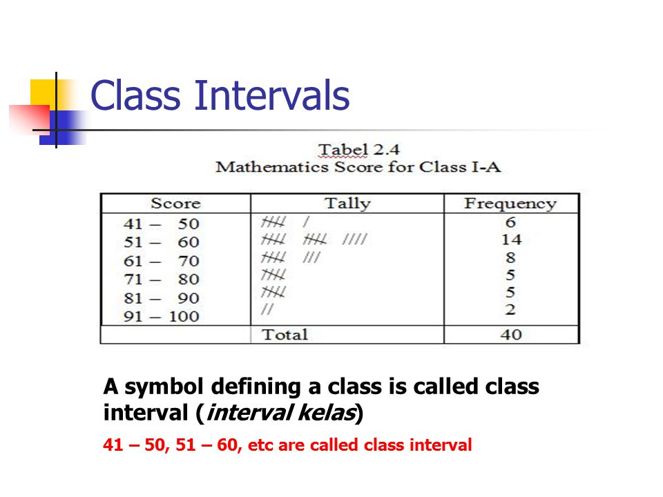 Class Intervals A symbol defining a class is called class interval (interval kelas) 41 – 50, 51 – 60, etc are called class interval