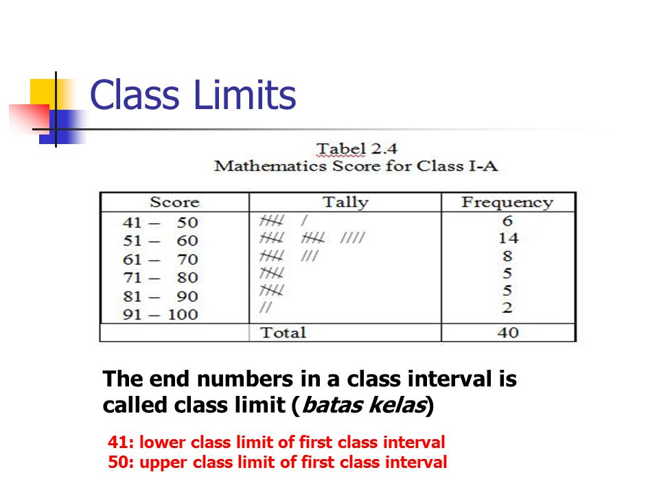 Class Midpoint The score which lies in the middle of a class is called class midpoint (titik tengah kelas) 45.5 is the first class midpoint