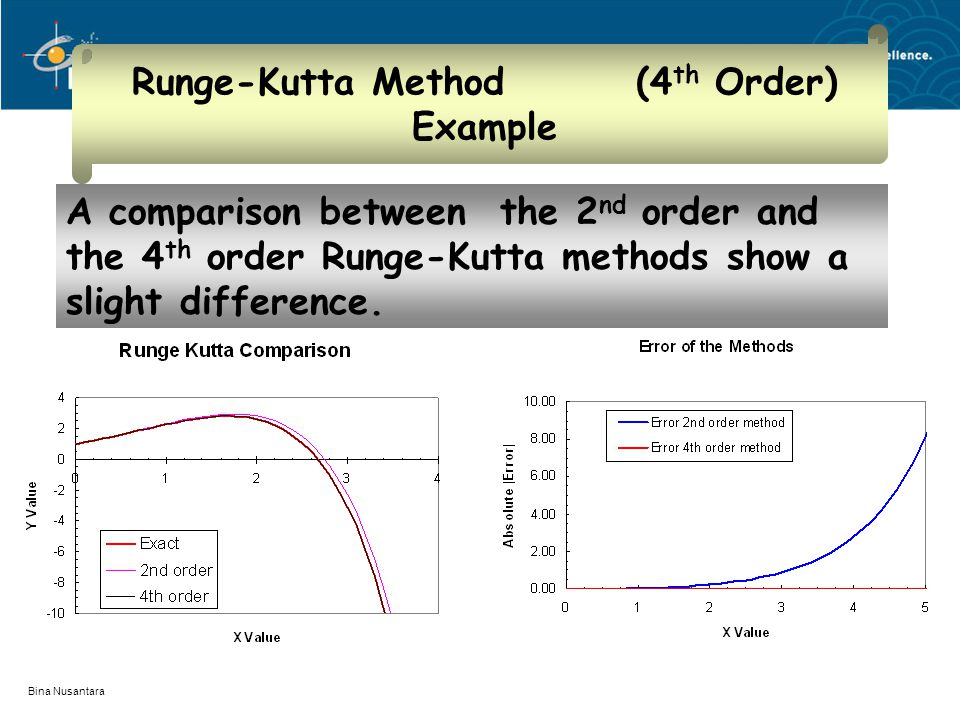 Bina Nusantara Runge-Kutta Method (4 th Order) Example A comparison between the 2 nd order and the 4 th order Runge-Kutta methods show a slight difference.