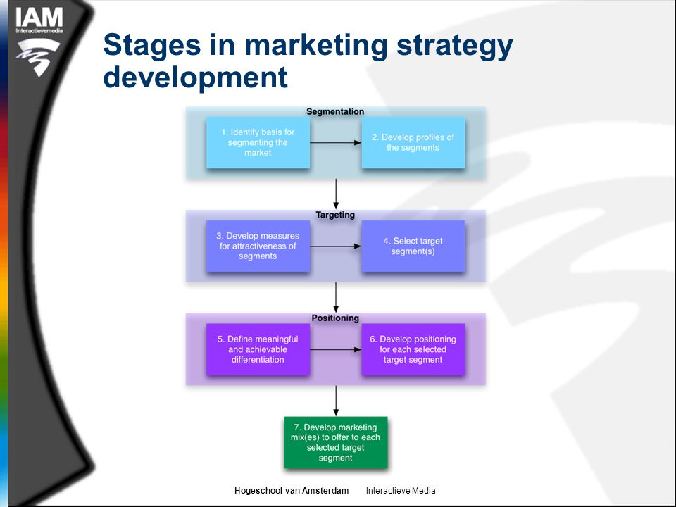 Hogeschool van Amsterdam Interactieve Media Stages in marketing strategy development