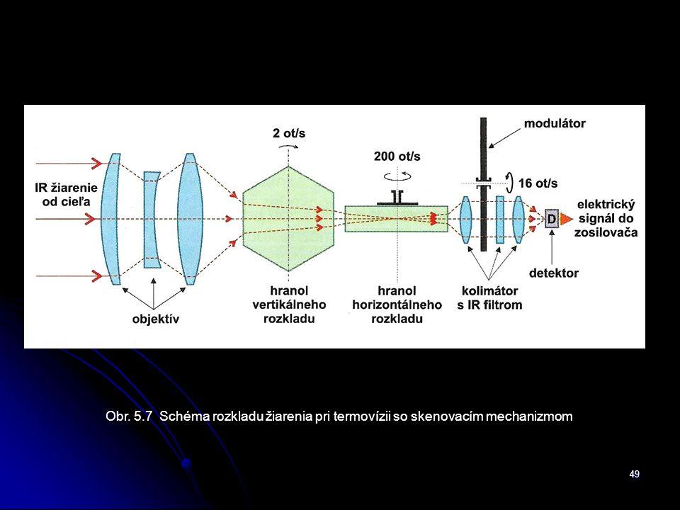 49 Obr. 5.7 Schéma rozkladu žiarenia pri termovízii so skenovacím mechanizmom