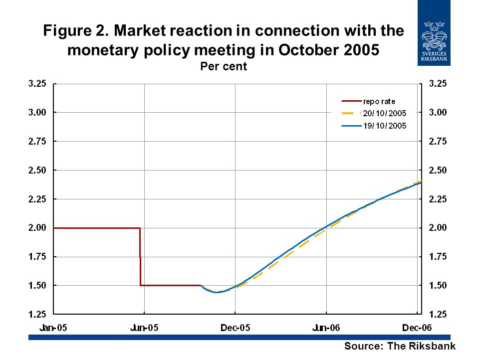 Figure 2. Market reaction in connection with the monetary policy meeting in October 2005 Per cent Source: The Riksbank
